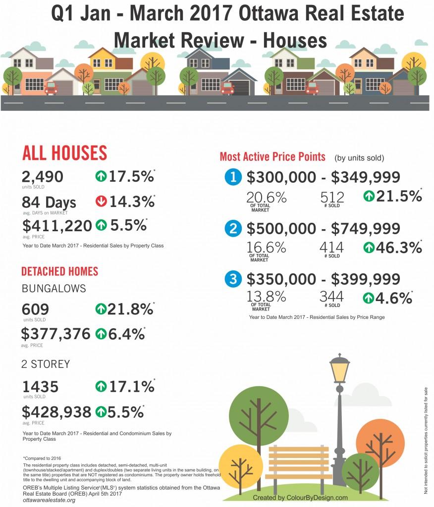 Q1 Stats Flyer_Homes